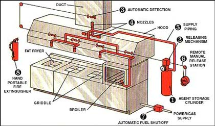 Fire Supression System